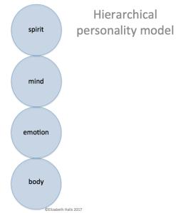 Fig2HierarchicalModel